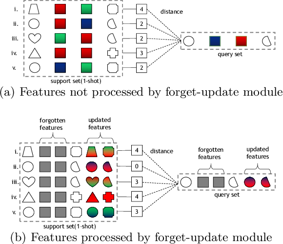 Figure 1 for Channel Relationship Prediction with Forget-Update Module for Few-shot Classification