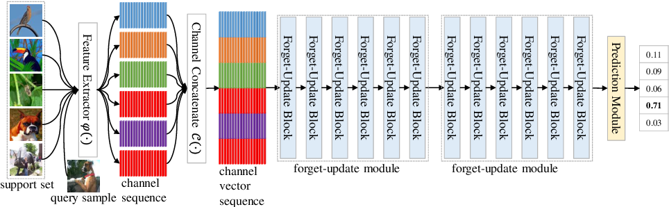 Figure 3 for Channel Relationship Prediction with Forget-Update Module for Few-shot Classification