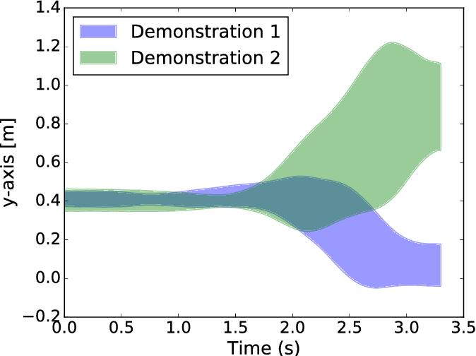 Figure 1 for Dynamic Interaction Probabilistic Movement Primitives
