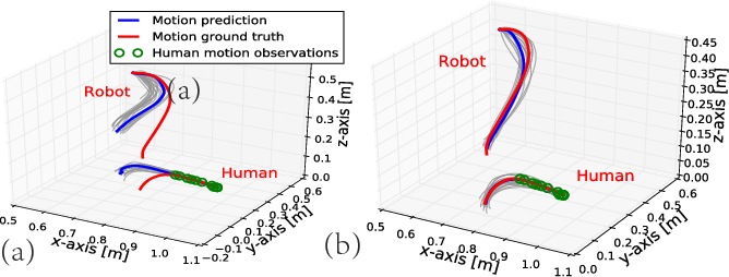 Figure 2 for Dynamic Interaction Probabilistic Movement Primitives