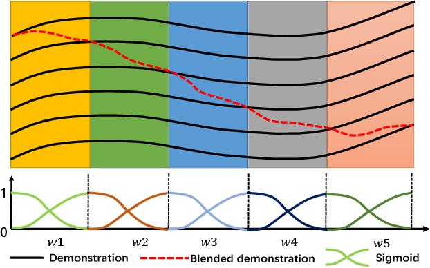 Figure 3 for Dynamic Interaction Probabilistic Movement Primitives