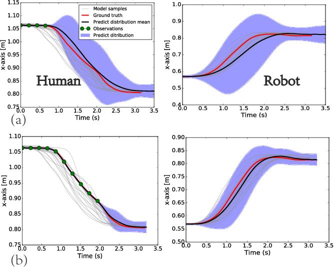 Figure 4 for Dynamic Interaction Probabilistic Movement Primitives
