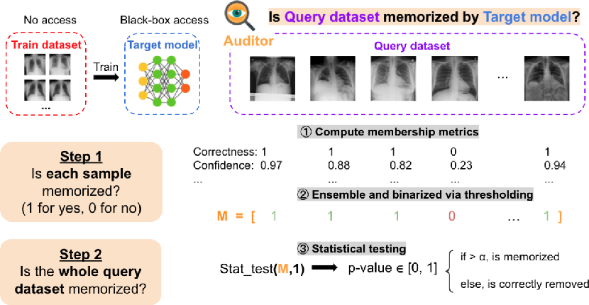 Figure 1 for EMA: Auditing Data Removal from Trained Models