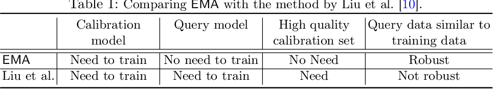Figure 2 for EMA: Auditing Data Removal from Trained Models