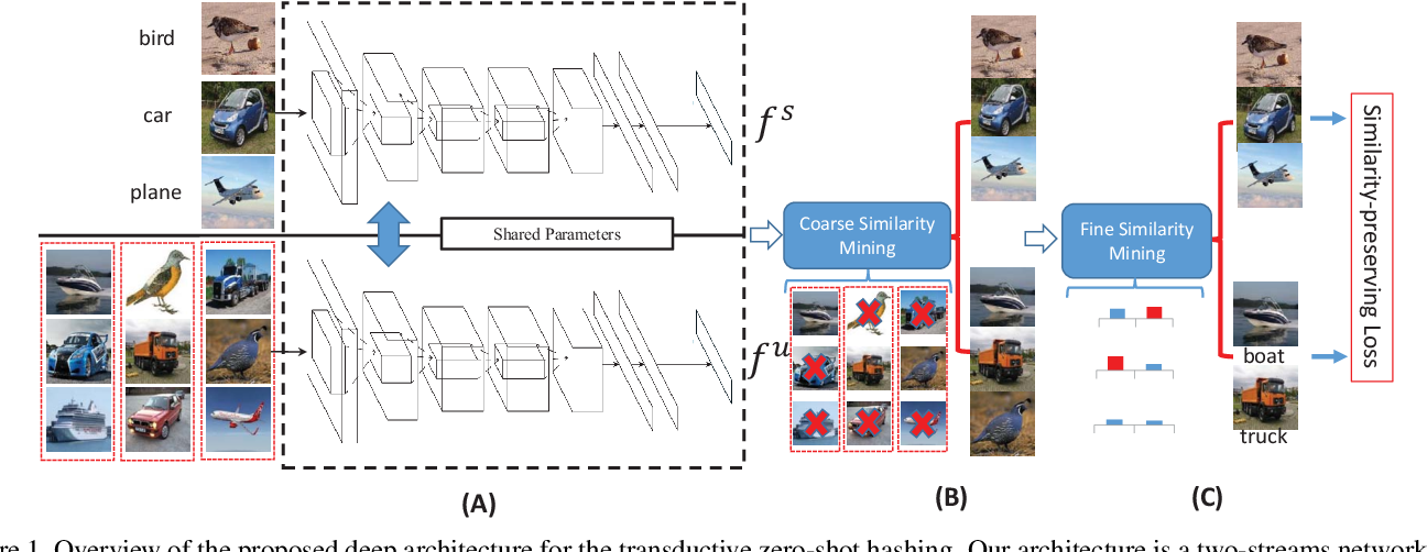 Figure 1 for Transductive Zero-Shot Hashing via Coarse-to-Fine Similarity Mining