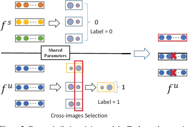 Figure 3 for Transductive Zero-Shot Hashing via Coarse-to-Fine Similarity Mining