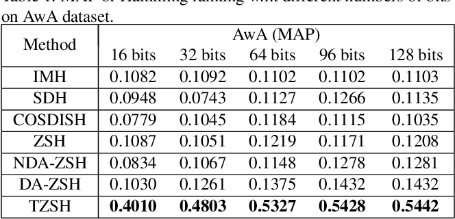 Figure 2 for Transductive Zero-Shot Hashing via Coarse-to-Fine Similarity Mining