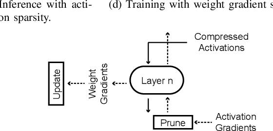 Figure 1 for SparseTrain: Exploiting Dataflow Sparsity for Efficient Convolutional Neural Networks Training