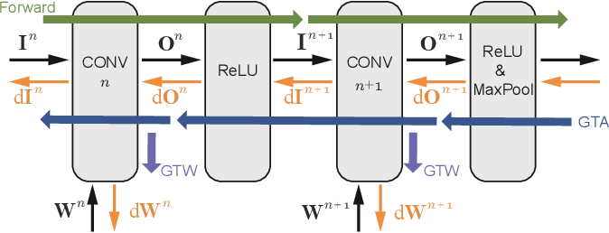 Figure 2 for SparseTrain: Exploiting Dataflow Sparsity for Efficient Convolutional Neural Networks Training