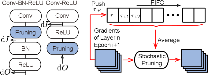 Figure 4 for SparseTrain: Exploiting Dataflow Sparsity for Efficient Convolutional Neural Networks Training