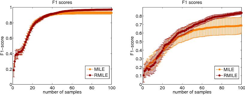 Figure 1 for Robust Super-Level Set Estimation using Gaussian Processes