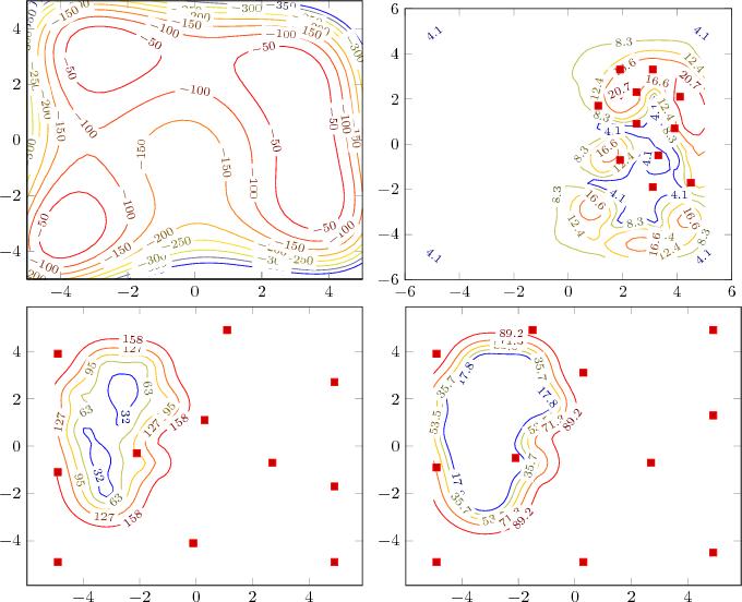 Figure 2 for Robust Super-Level Set Estimation using Gaussian Processes
