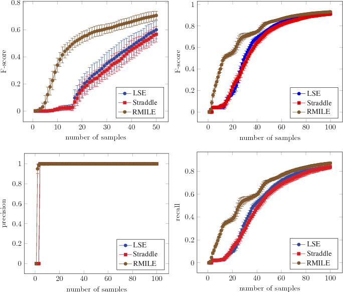 Figure 3 for Robust Super-Level Set Estimation using Gaussian Processes