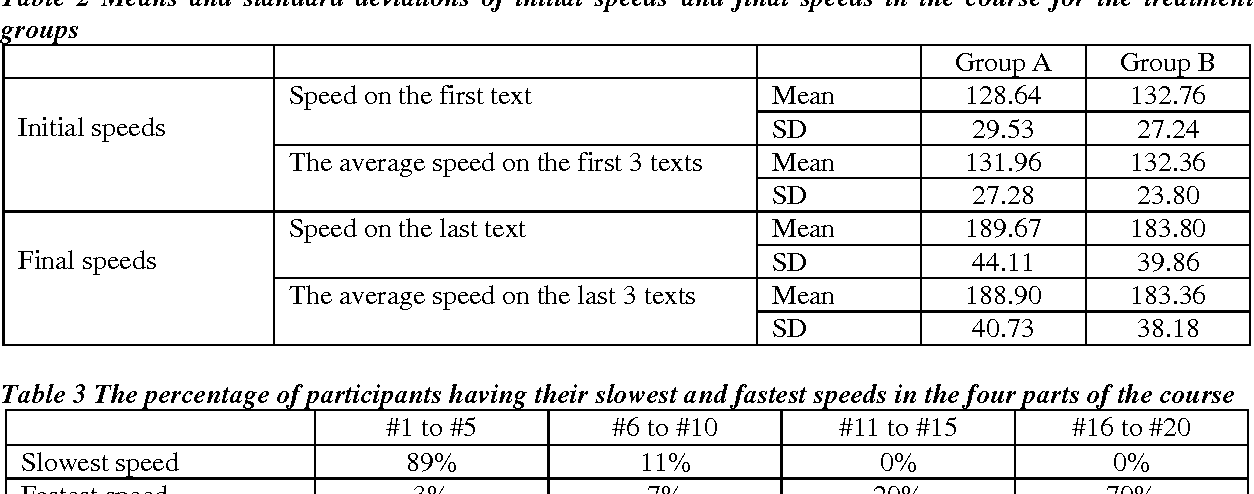 Table 2 from EFL Reading Speed and Reading Comprehension