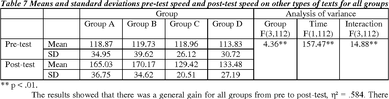 Table 7 from EFL Reading Speed and Reading Comprehension