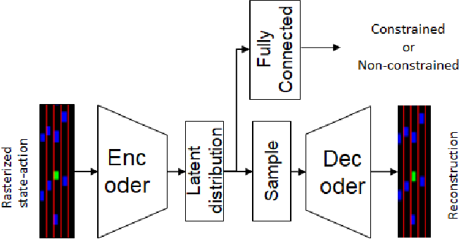 Figure 1 for How To Not Drive: Learning Driving Constraints from Demonstration