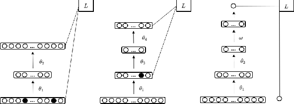 Figure 1 for Ladder Networks for Semi-Supervised Hyperspectral Image Classification