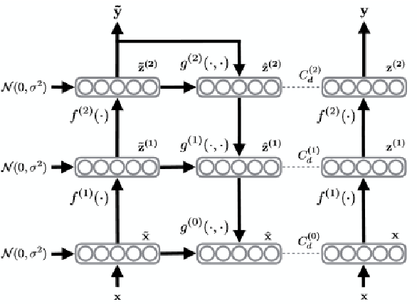Figure 3 for Ladder Networks for Semi-Supervised Hyperspectral Image Classification