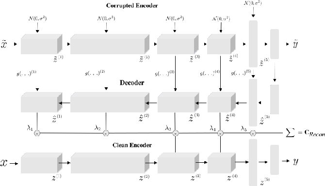 Figure 4 for Ladder Networks for Semi-Supervised Hyperspectral Image Classification