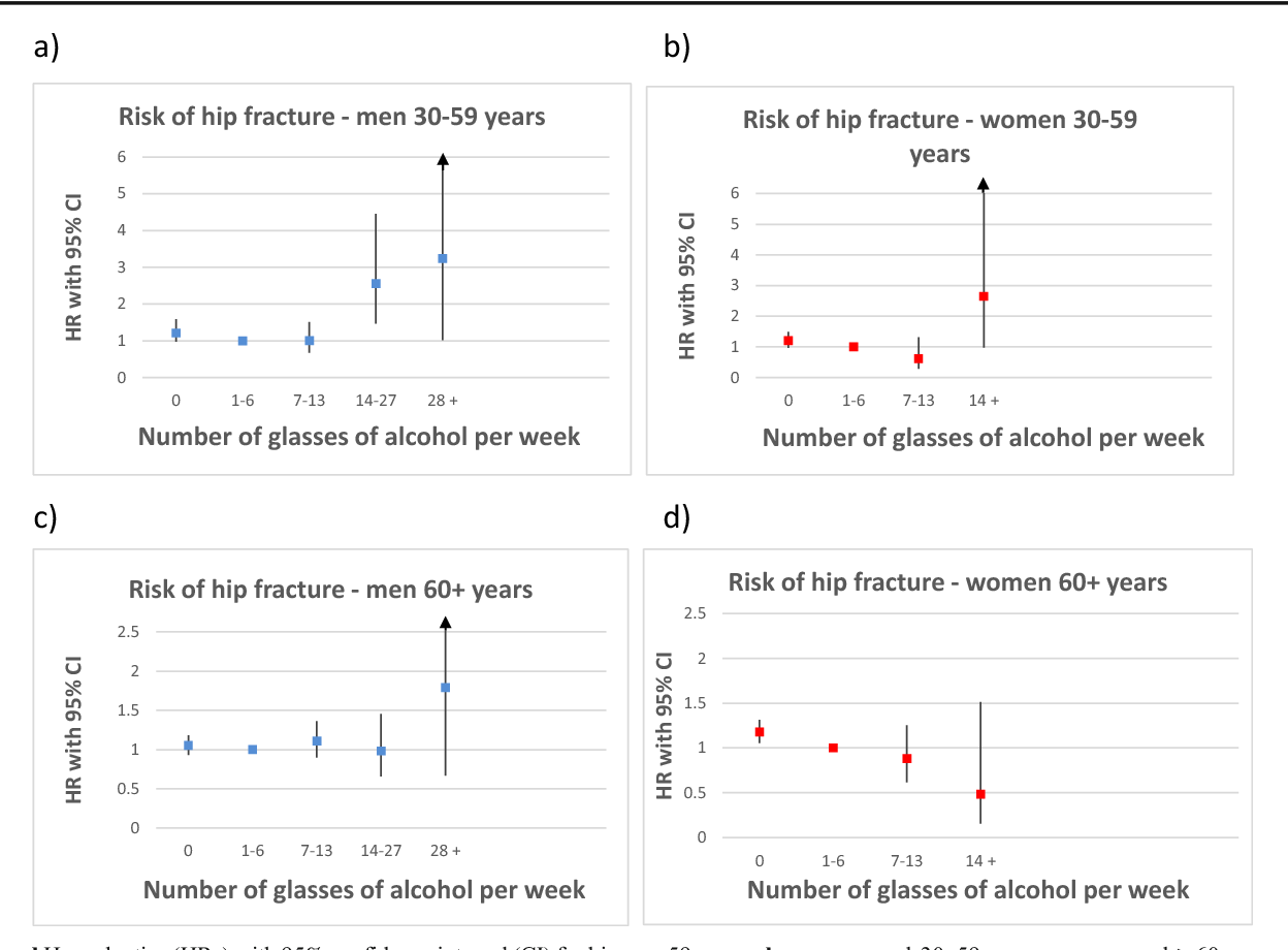 The association between alcohol consumption and risk of hip