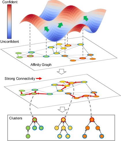 Figure 1 for Learning to Cluster Faces via Confidence and Connectivity Estimation