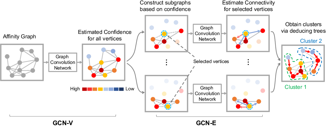 Figure 3 for Learning to Cluster Faces via Confidence and Connectivity Estimation