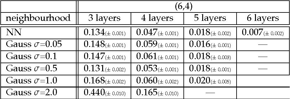 Table 21 From General Riemannian Som Semantic Scholar