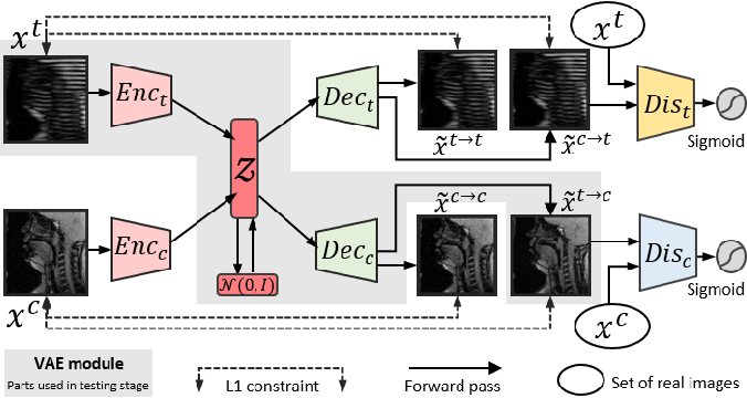 Figure 1 for Dual-cycle Constrained Bijective VAE-GAN For Tagged-to-Cine Magnetic Resonance Image Synthesis