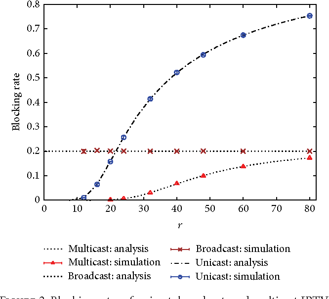 Figure 2 from Analysis of Blocking Rate and Bandwidth Usage of