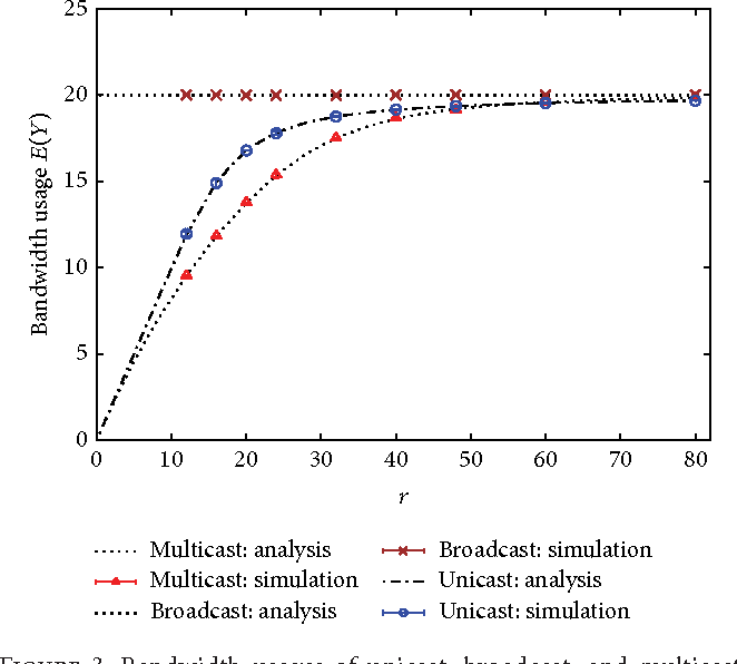 Figure 3 from Analysis of Blocking Rate and Bandwidth Usage of