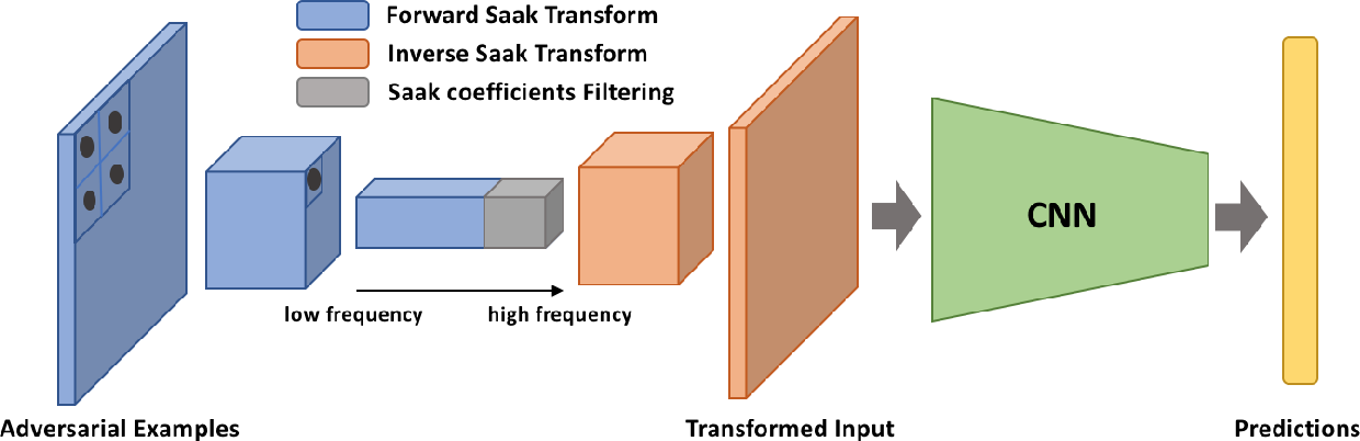 Figure 1 for Defense Against Adversarial Attacks with Saak Transform