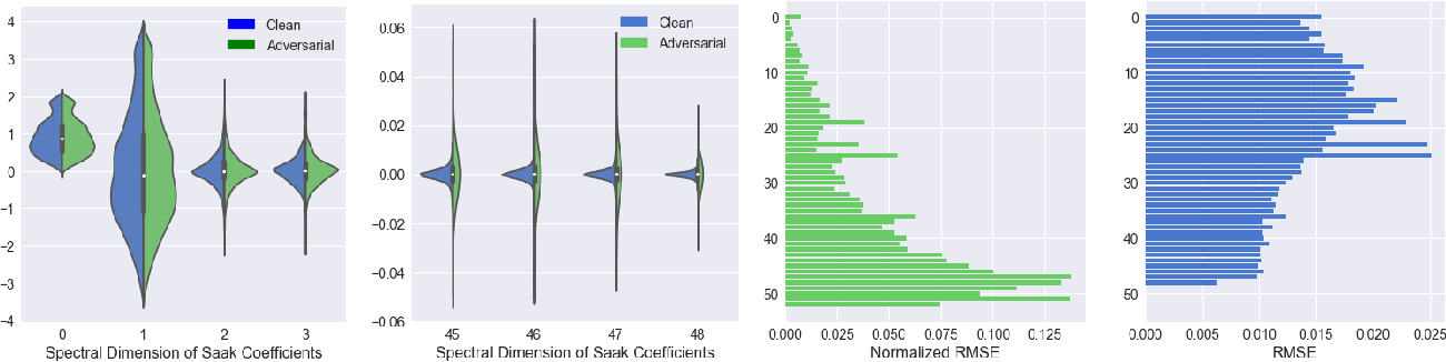 Figure 2 for Defense Against Adversarial Attacks with Saak Transform