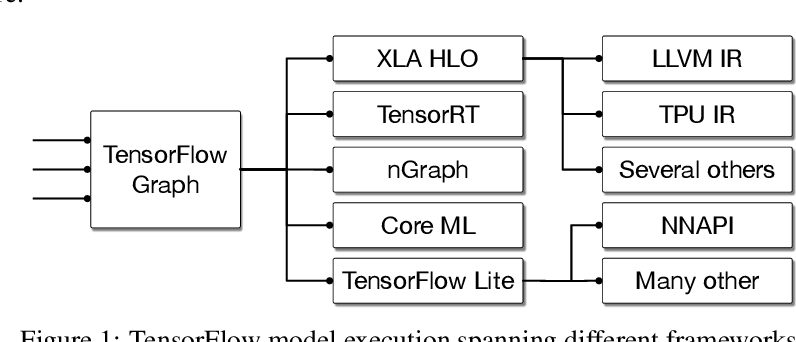 Figure 1 for MLIR: A Compiler Infrastructure for the End of Moore's Law