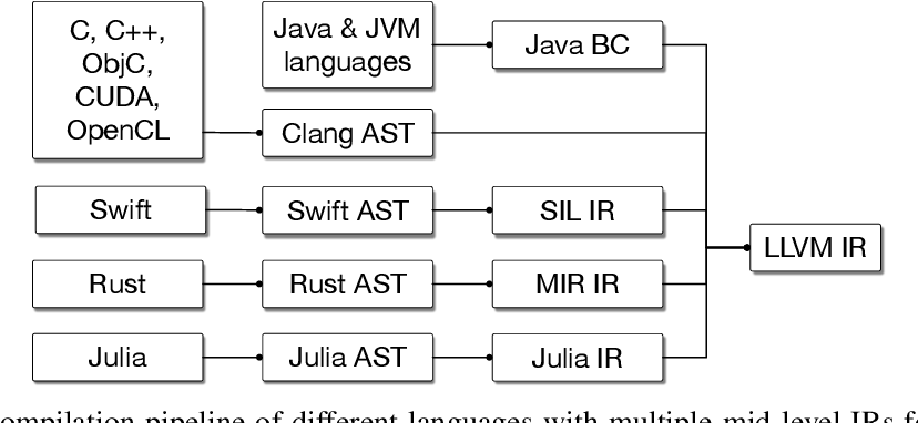 Figure 2 for MLIR: A Compiler Infrastructure for the End of Moore's Law