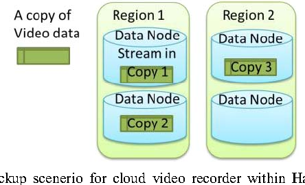 A Framework for Scalable Cloud Video Recorder System in Surveillance
