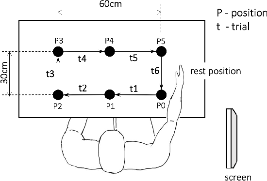 Figure 2 for Segmentation and Classification of EMG Time-Series During Reach-to-Grasp Motion