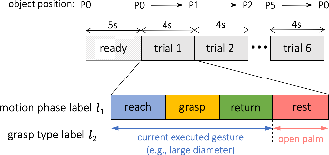 Figure 3 for Segmentation and Classification of EMG Time-Series During Reach-to-Grasp Motion