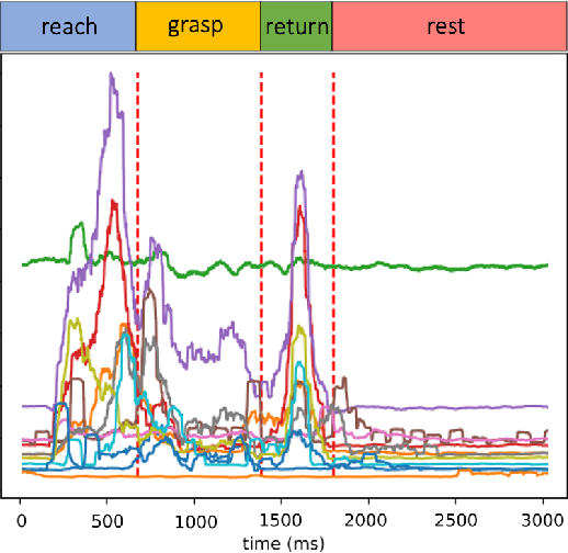Figure 4 for Segmentation and Classification of EMG Time-Series During Reach-to-Grasp Motion