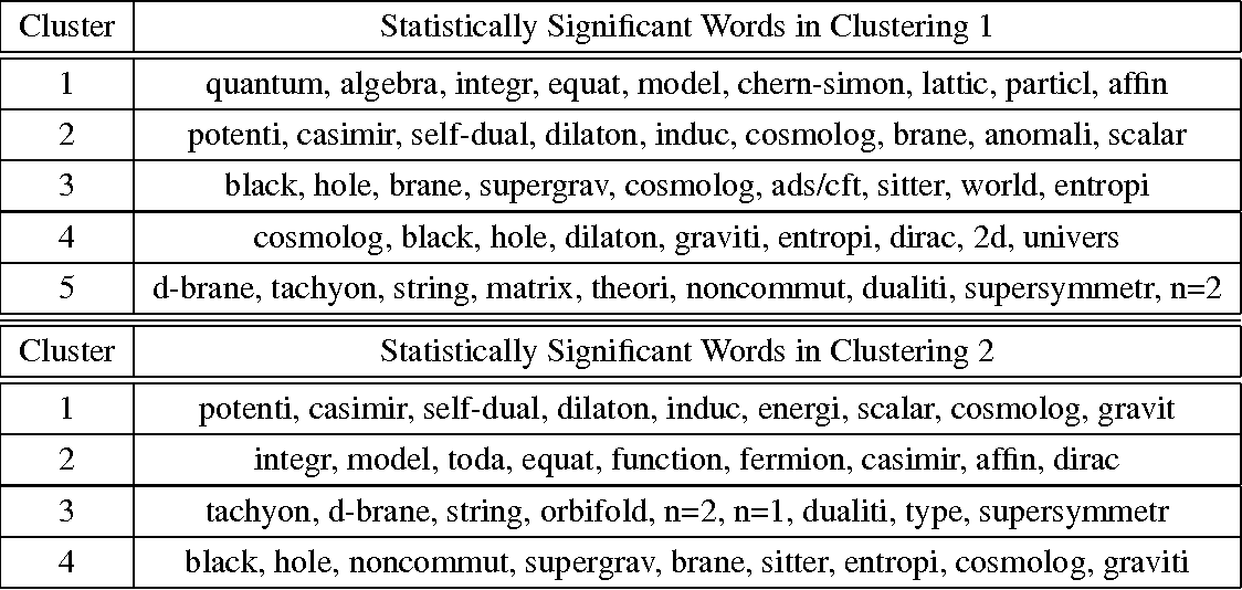 Figure 4 for On Clustering on Graphs with Multiple Edge Types