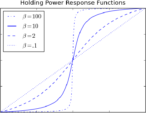 Figure 1 for On Clustering on Graphs with Multiple Edge Types