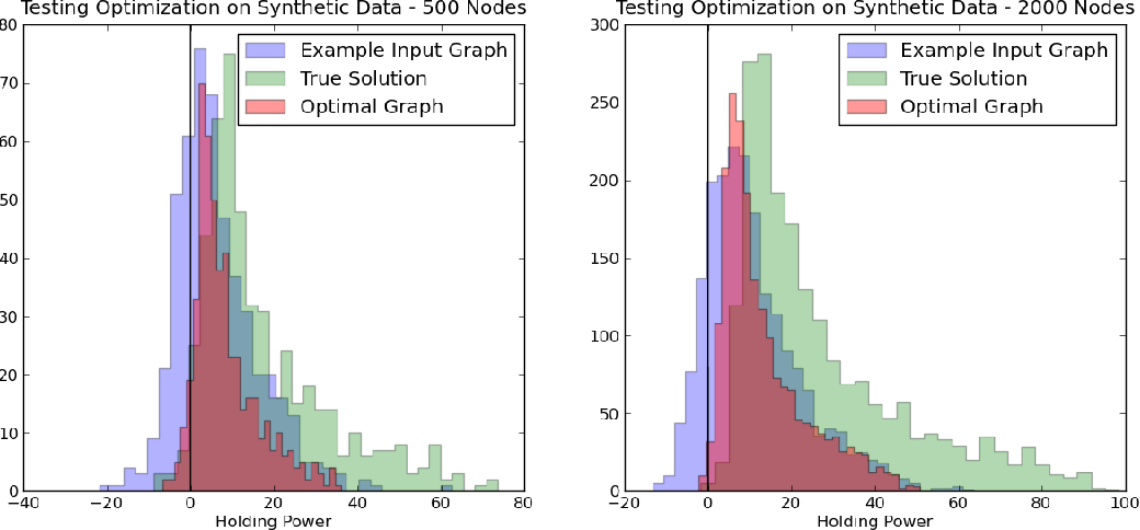Figure 3 for On Clustering on Graphs with Multiple Edge Types