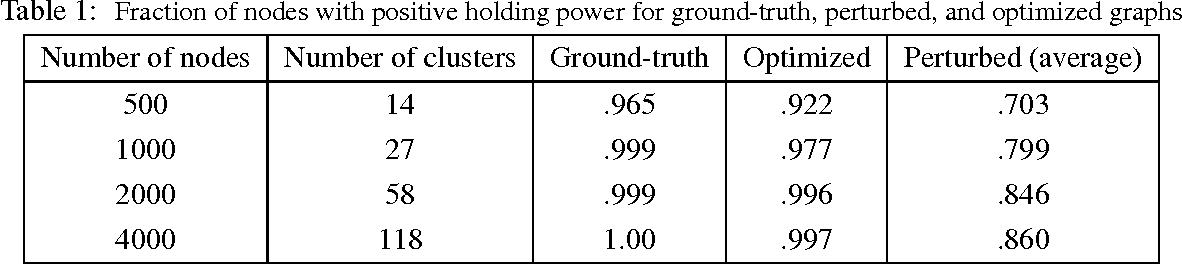 Figure 2 for On Clustering on Graphs with Multiple Edge Types