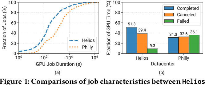 Figure 2 for Characterization and Prediction of Deep Learning Workloads in Large-Scale GPU Datacenters