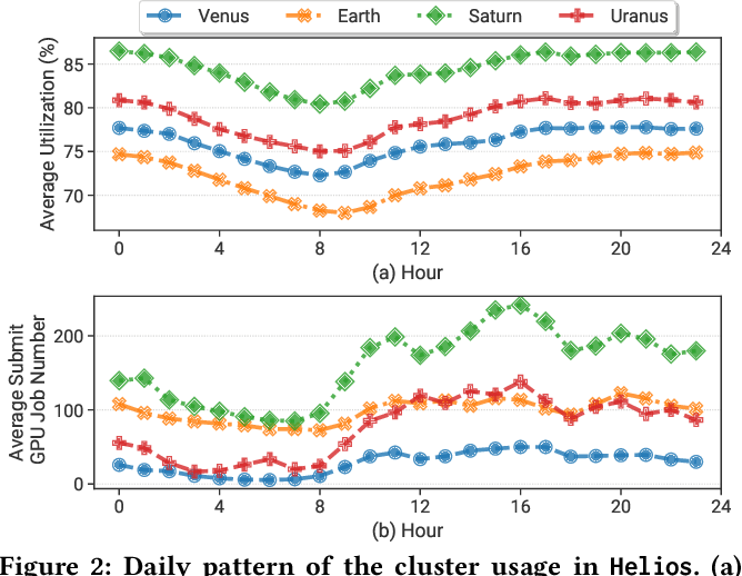 Figure 4 for Characterization and Prediction of Deep Learning Workloads in Large-Scale GPU Datacenters