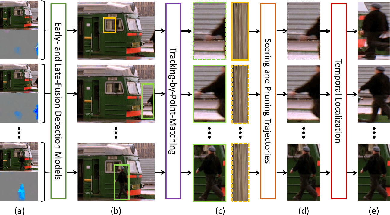 Figure 1 for Discovering Spatio-Temporal Action Tubes