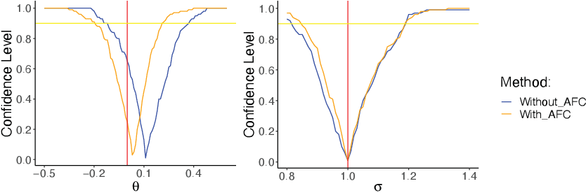 Figure 4 for Deep Fiducial Inference