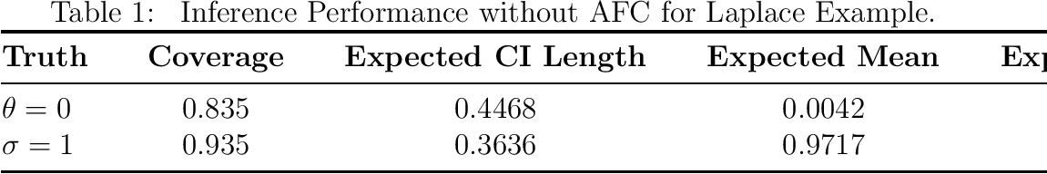 Figure 2 for Deep Fiducial Inference