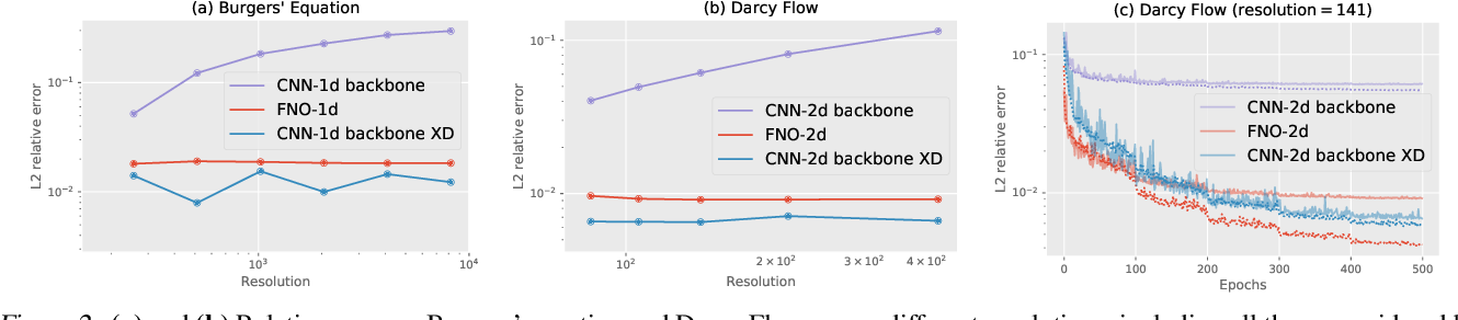 Figure 3 for Rethinking Neural Operations for Diverse Tasks