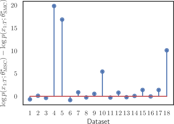 Figure 4 for Markovian Score Climbing: Variational Inference with KL(p||q)