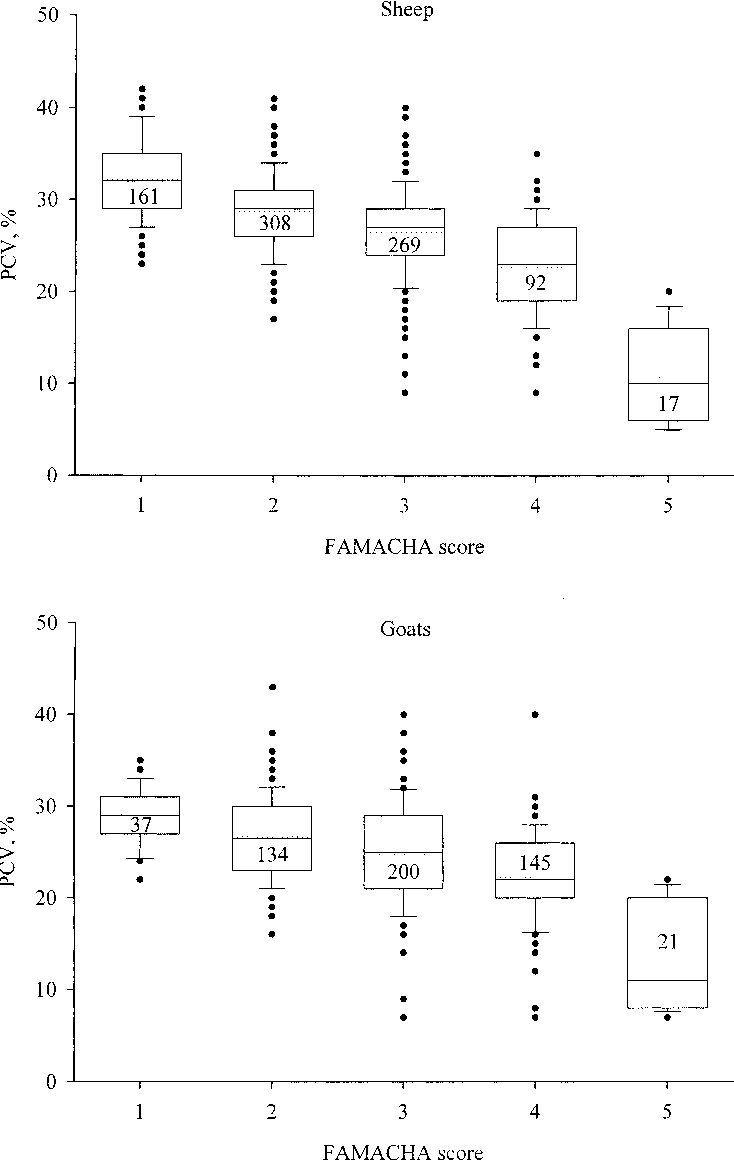 Figure 1 from Validation of the FAMACHA eye color chart for